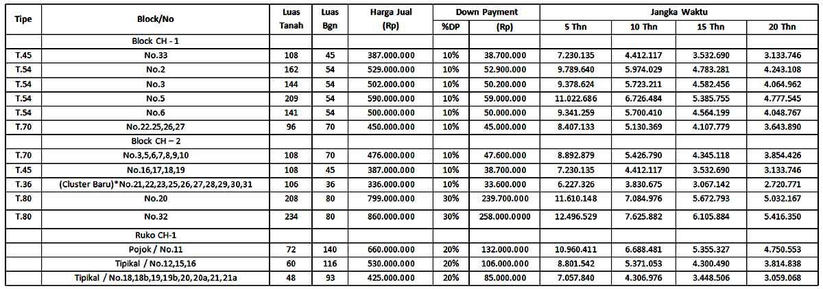 Daftar Harga City Hill Residence
