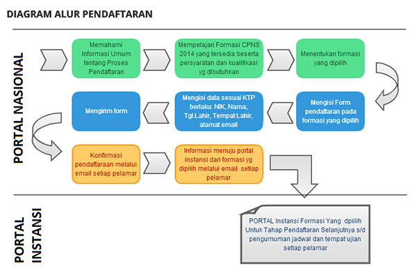 Diagram Alur Pendaftaran CPNS 2014