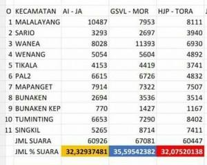 Hasil Rekapitulasi KPU_n