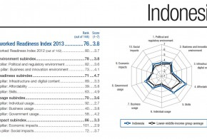 NRI_sub_index_Indonesia