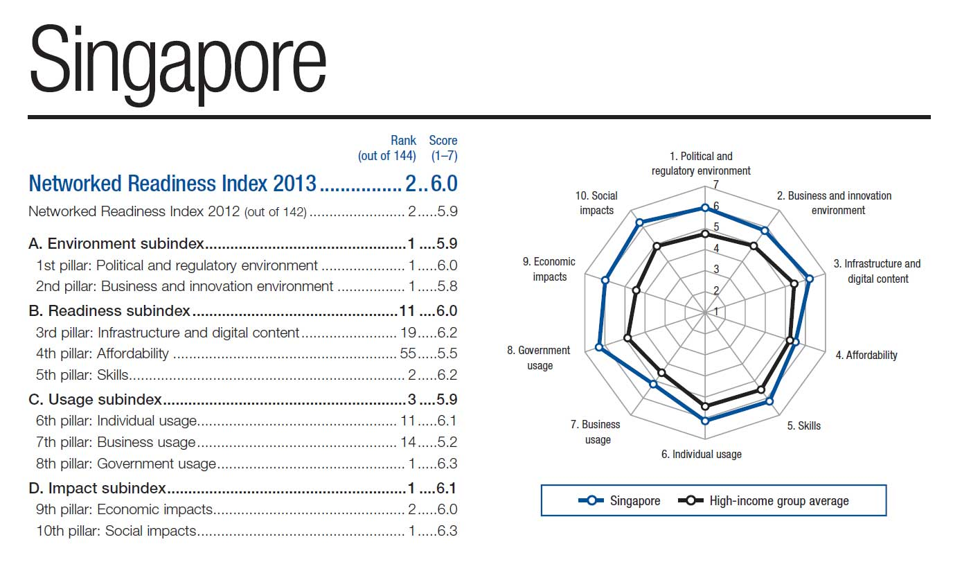 NRI_sub_index_singapore